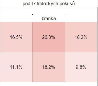 podil_lokace