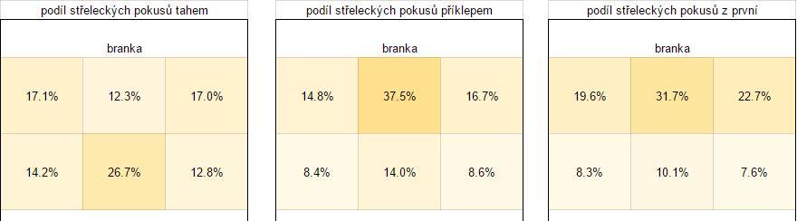 strely_podily