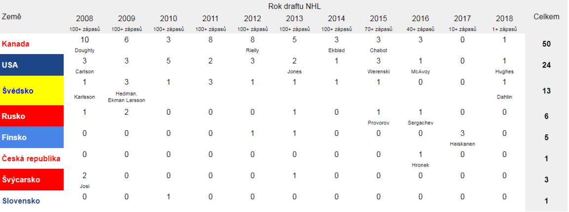 NHL Draft.PNG